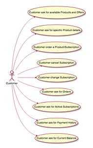 AlphaOTT Billing API